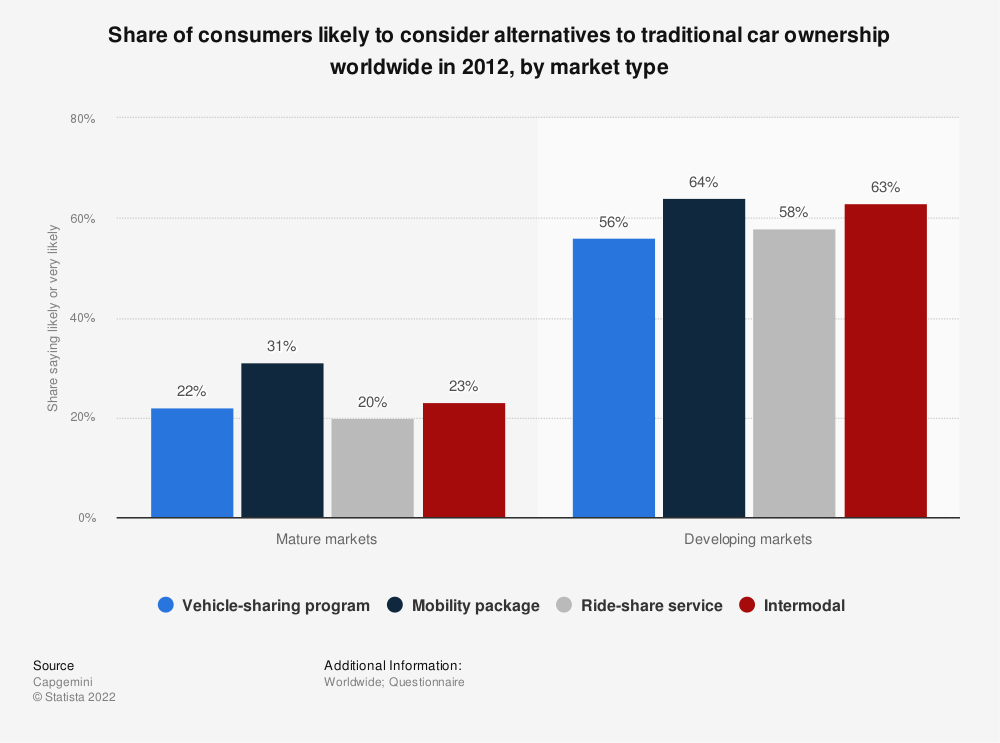Statistic: Share of consumers likely to consider alternatives to traditional car ownership worldwide in 2012, by market type | Statista