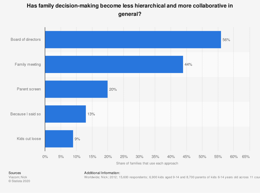 Statistic: Has family decision-making become less hierarchical and more collaborative in general? | Statista
