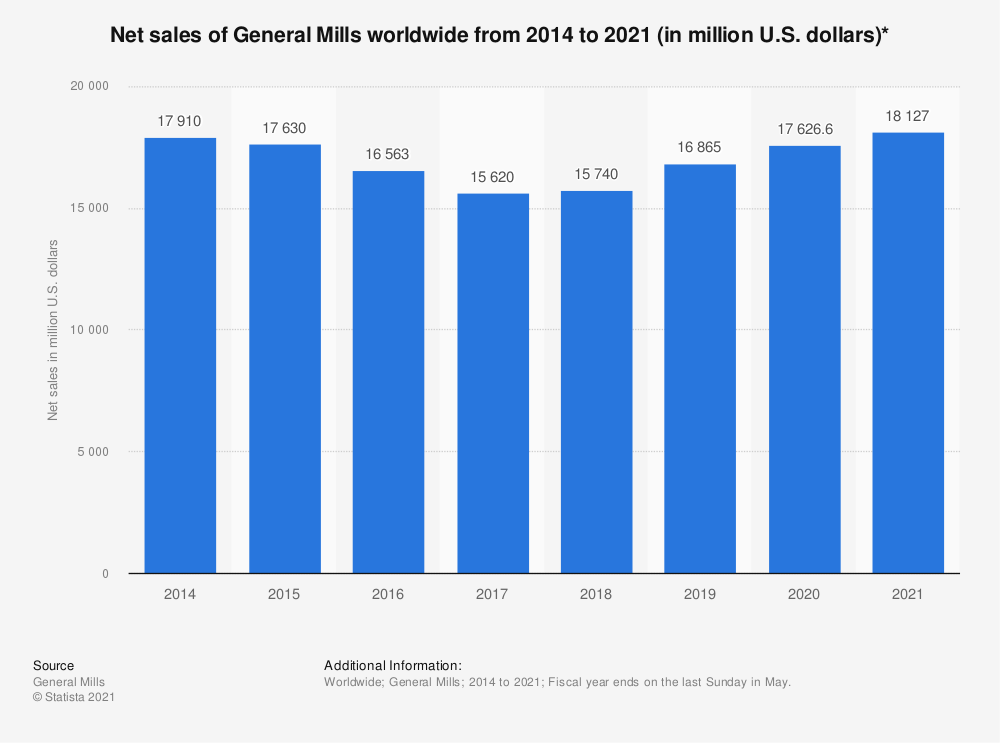 Statistic: Net sales of General Mills worldwide from 2014 to 2019 (in million U.S. dollars)* | Statista