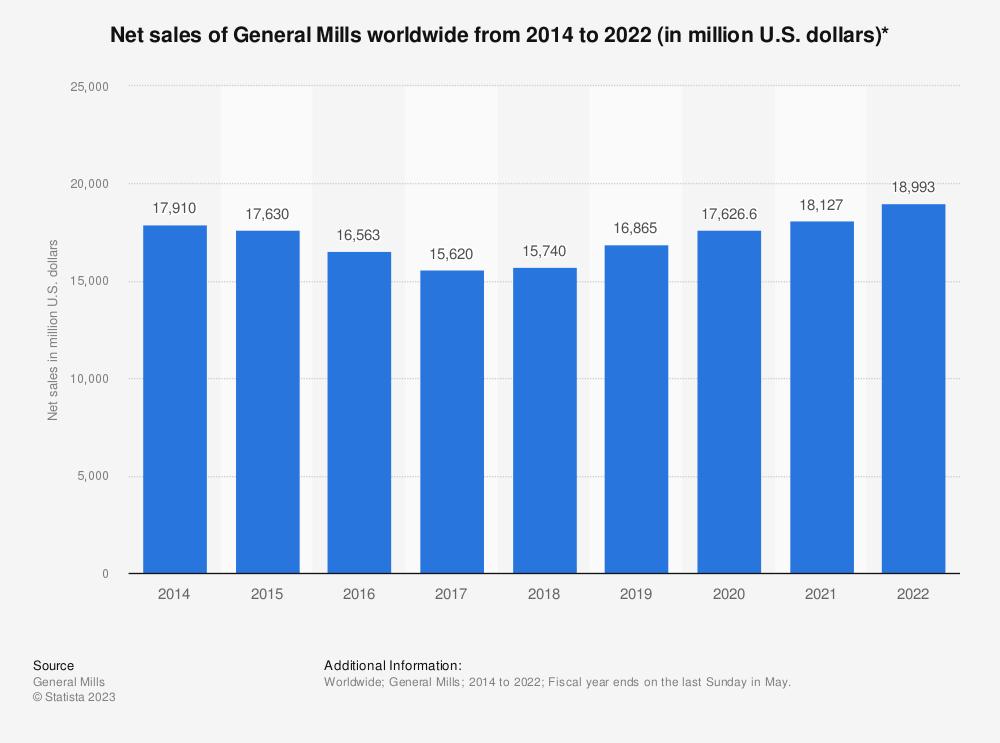 Net Sales Of General Mills Worldwide 2016 Statistic