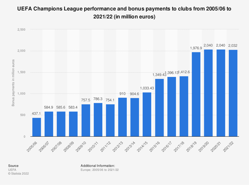 Statistic: UEFA Champions League performance and bonus payments to clubs from 2005/06 to 2017/18 (in million euros) | Statista