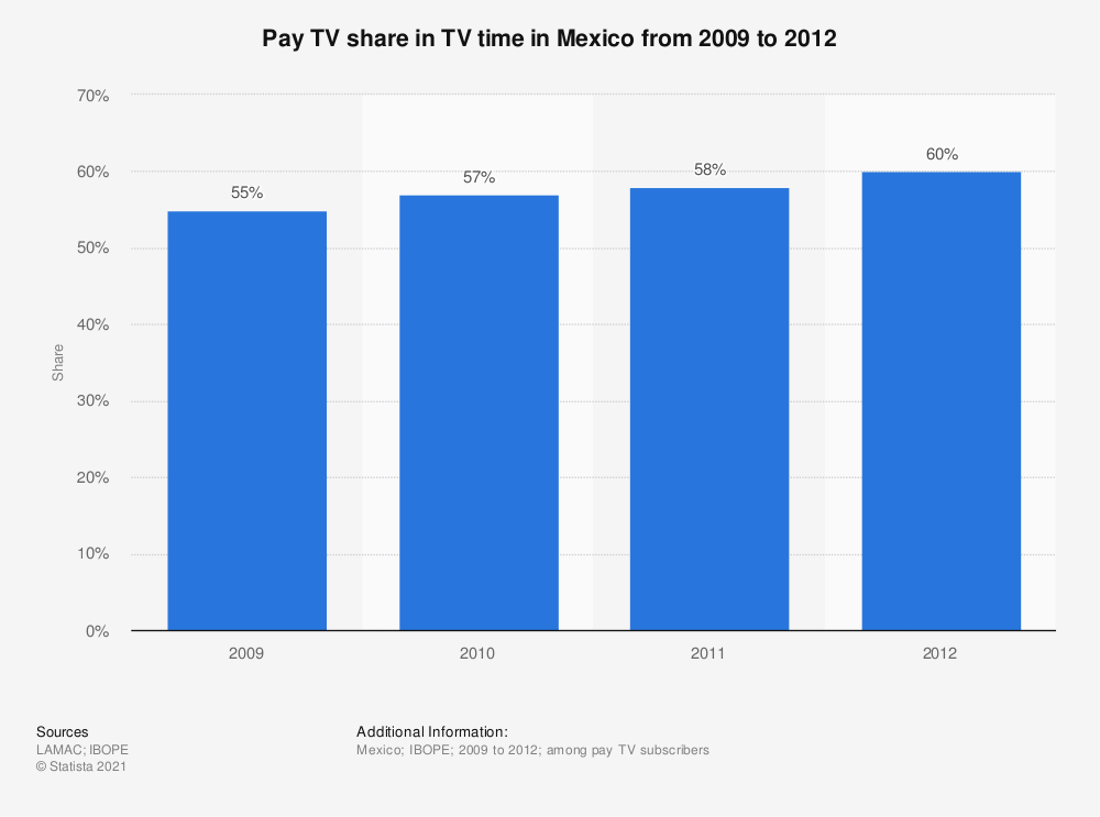 Statistic: Pay TV share in TV time in Mexico from 2009 to 2012 | Statista