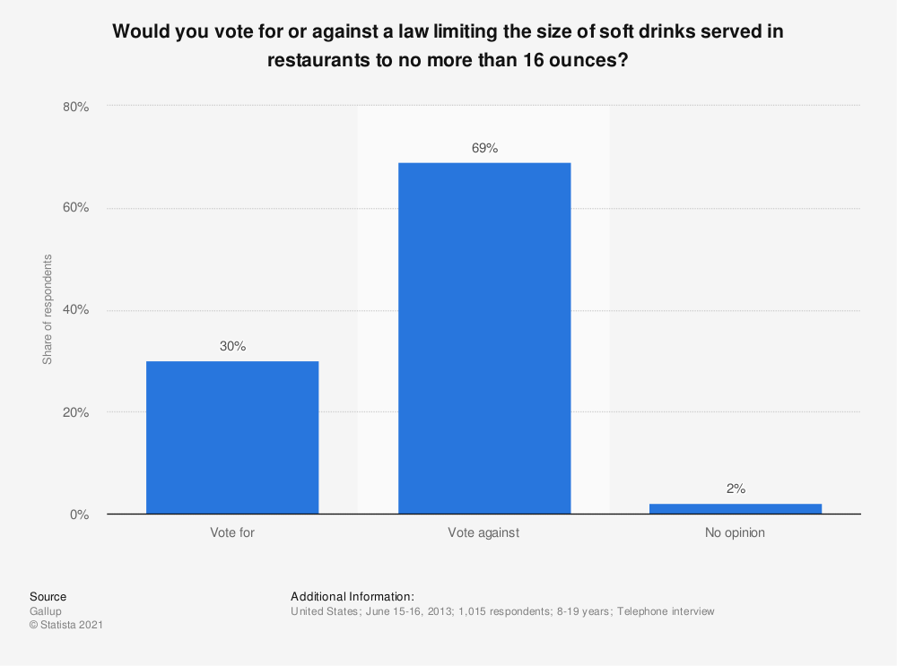 Statistic: Would you vote for or against a law limiting the size of soft drinks served in restaurants to no more than 16 ounces?   Statista