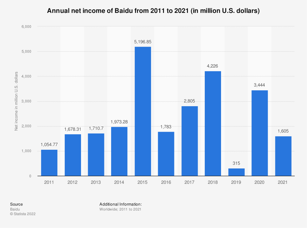 Statistic: Annual net income of Baidu from 2008 to 2018 (in million U.S. dollars) | Statista