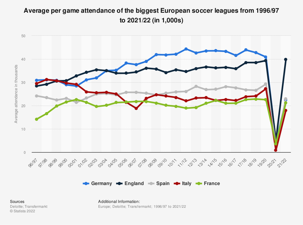 Statistic: Average per game attendance of the biggest European soccer leagues from 1996/97 to 2018/19 (in 1,000s) | Statista