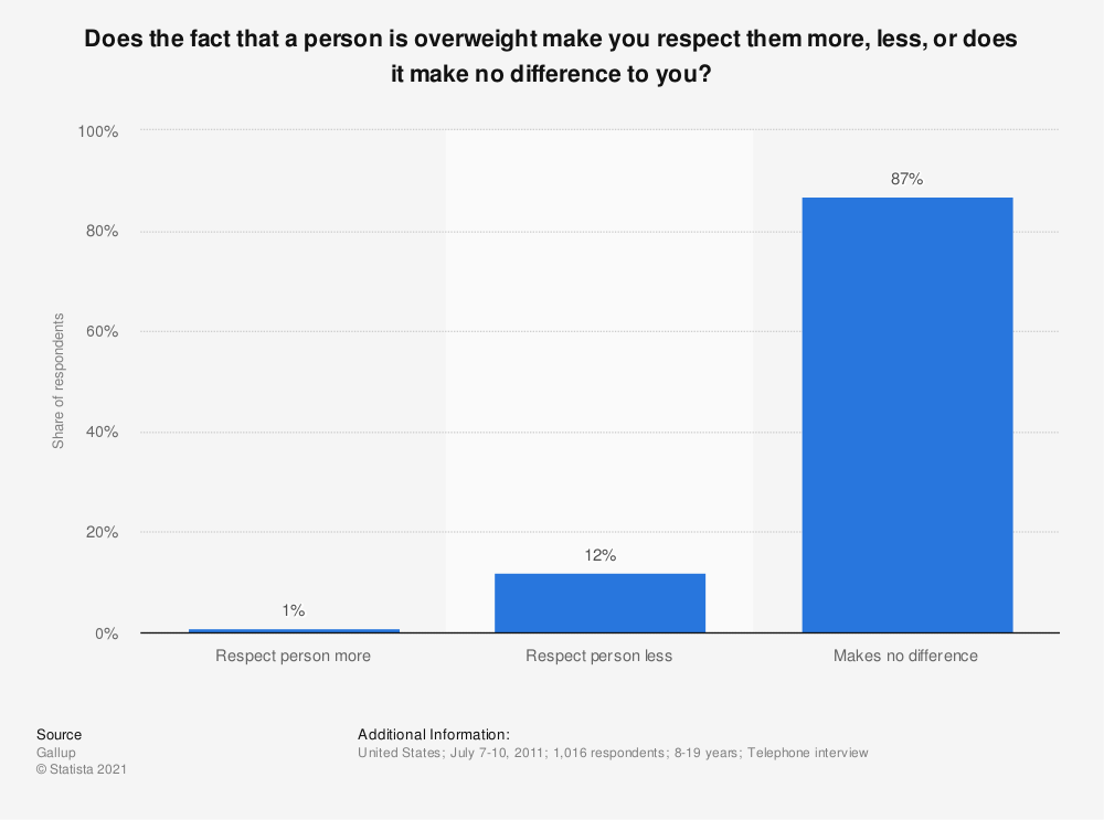 Statistic: Does the fact that a person is overweight make you respect them more, less, or does it make no difference to you? | Statista