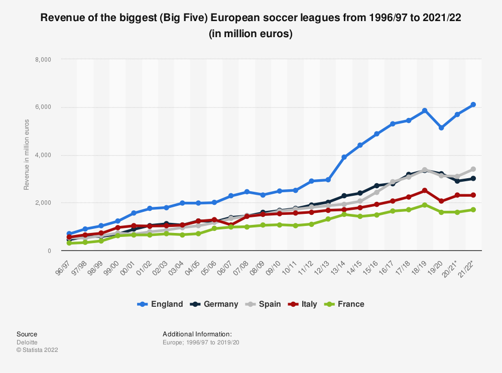 Statistic: Revenue of the biggest (Big Five*) European soccer leagues from 1996/97 to 2019/20 (in million euros) | Statista