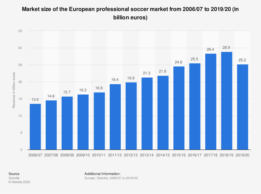 Statistic: Market size of the European professional football market from 2006/07 to 2017/18 (in billion euros) | Statista