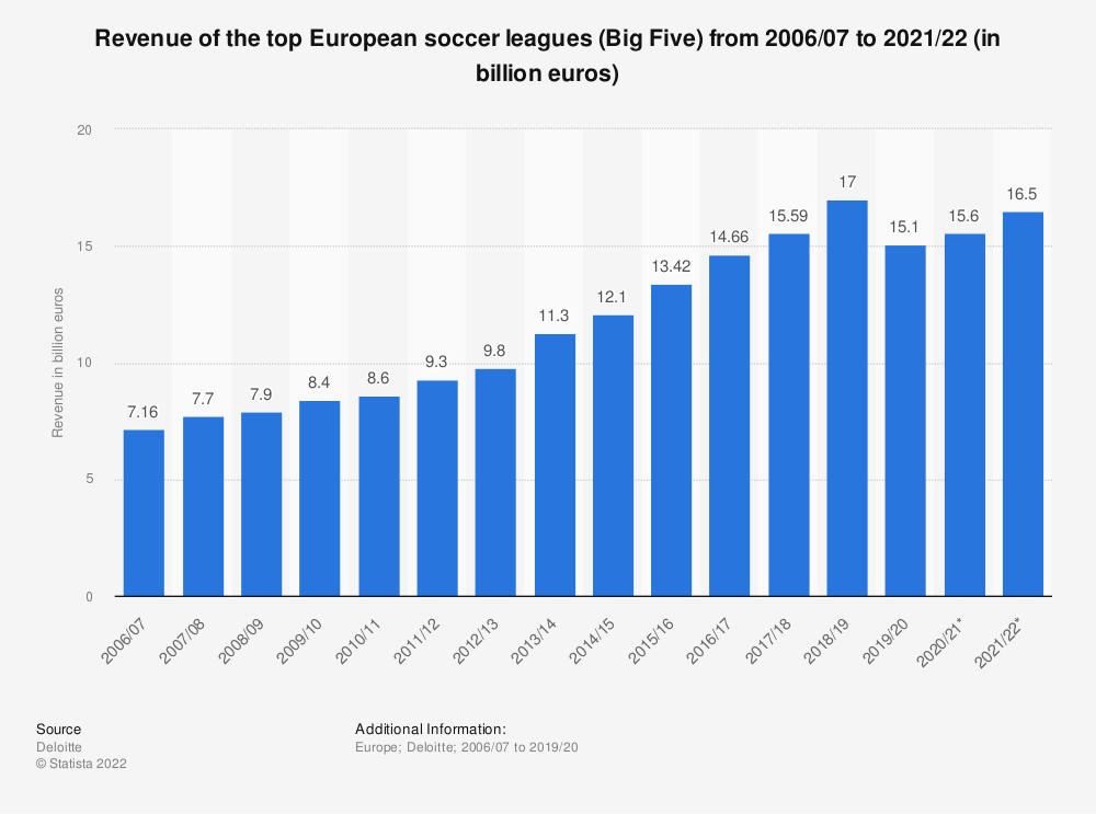 Statistic: Revenue of the top European soccer leagues (Big Five*) from 2006/07 to 2018/19 (in billion euros) | Statista