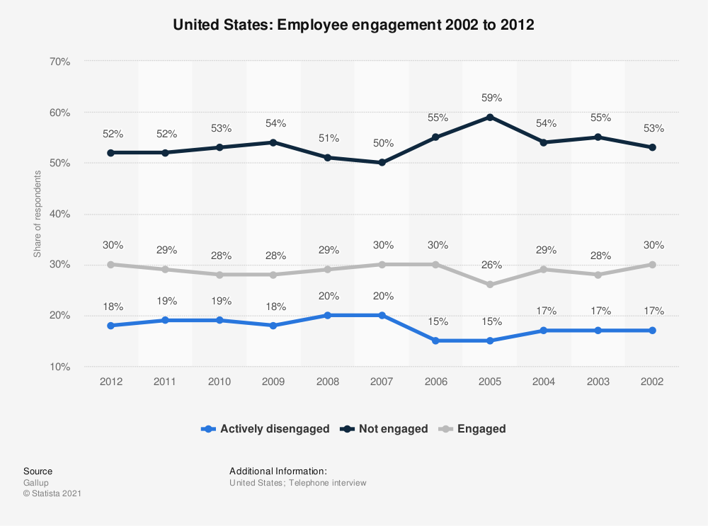 Statistic: United States: Employee engagement 2002 to 2012 | Statista