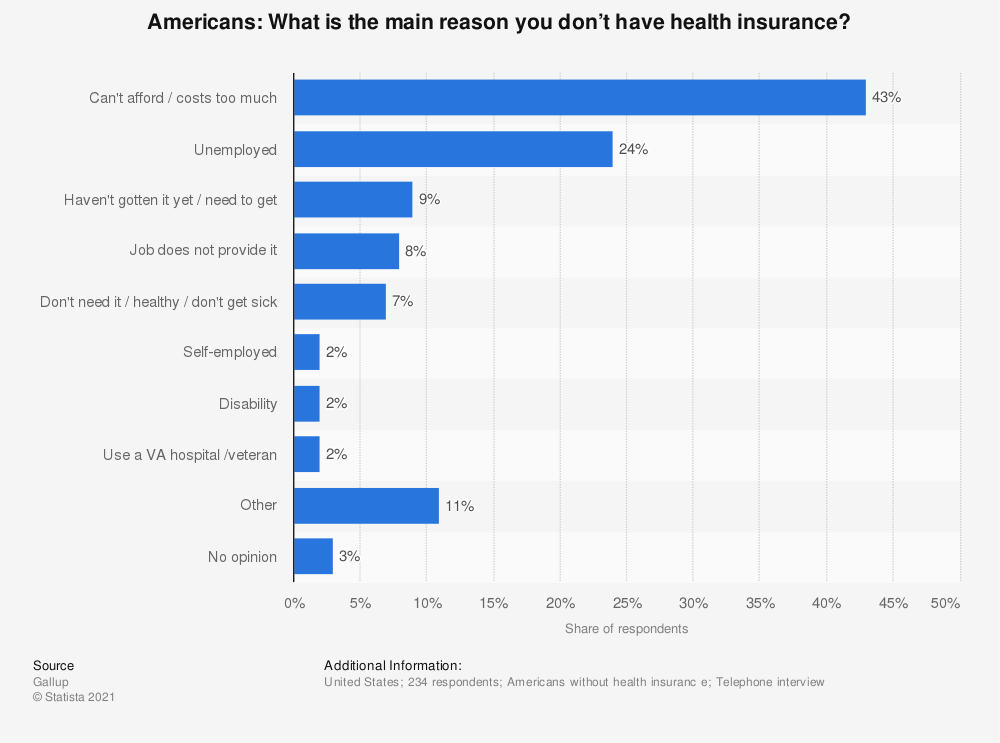 Statistic: Americans: What is the main reason you don't have health insurance? | Statista