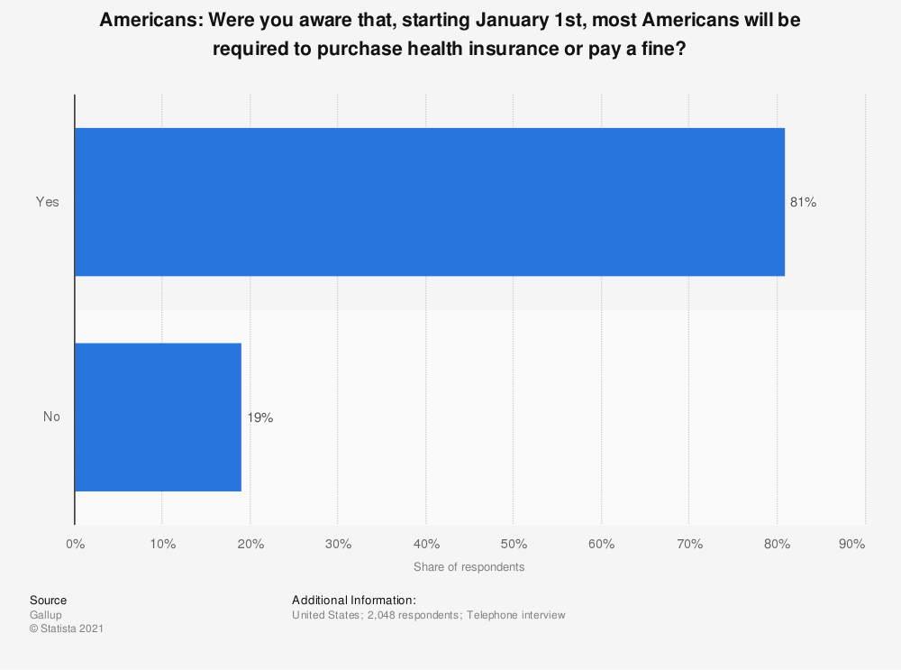 Statistic: Americans: Were you aware that, starting January 1st, most Americans will be required to purchase health insurance or pay a fine? | Statista
