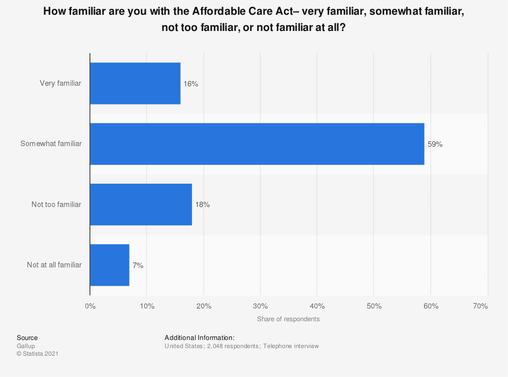 Statistic: How familiar are you with the Affordable Care Act– very familiar, somewhat familiar, not too familiar, or not familiar at all? | Statista