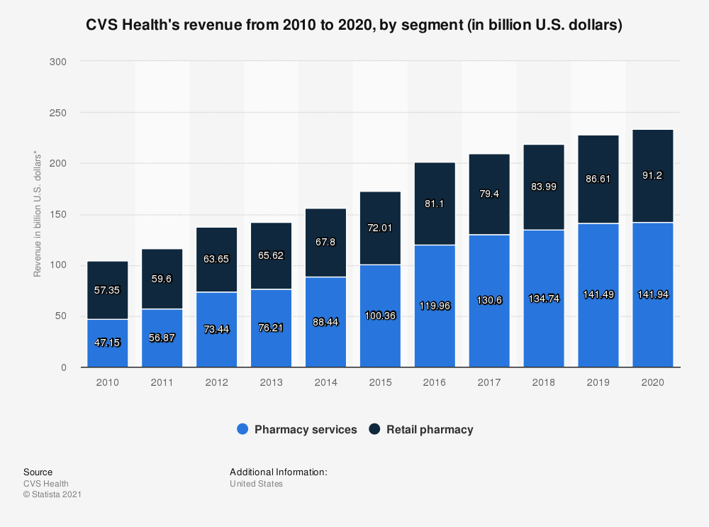Statistic: CVS Health's revenue from 2010 to 2017, by segment (in billion U.S. dollars)* | Statista