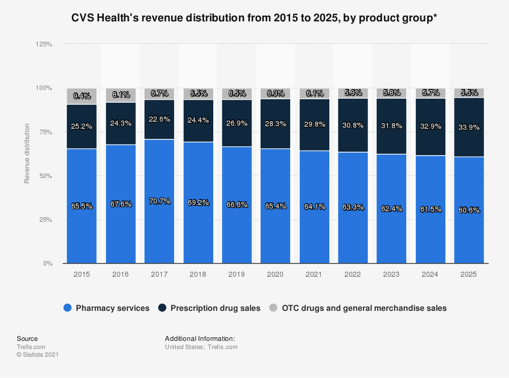 Statistic: CVS Caremark's revenue distribution from 2015 to 2025, by product group* | Statista