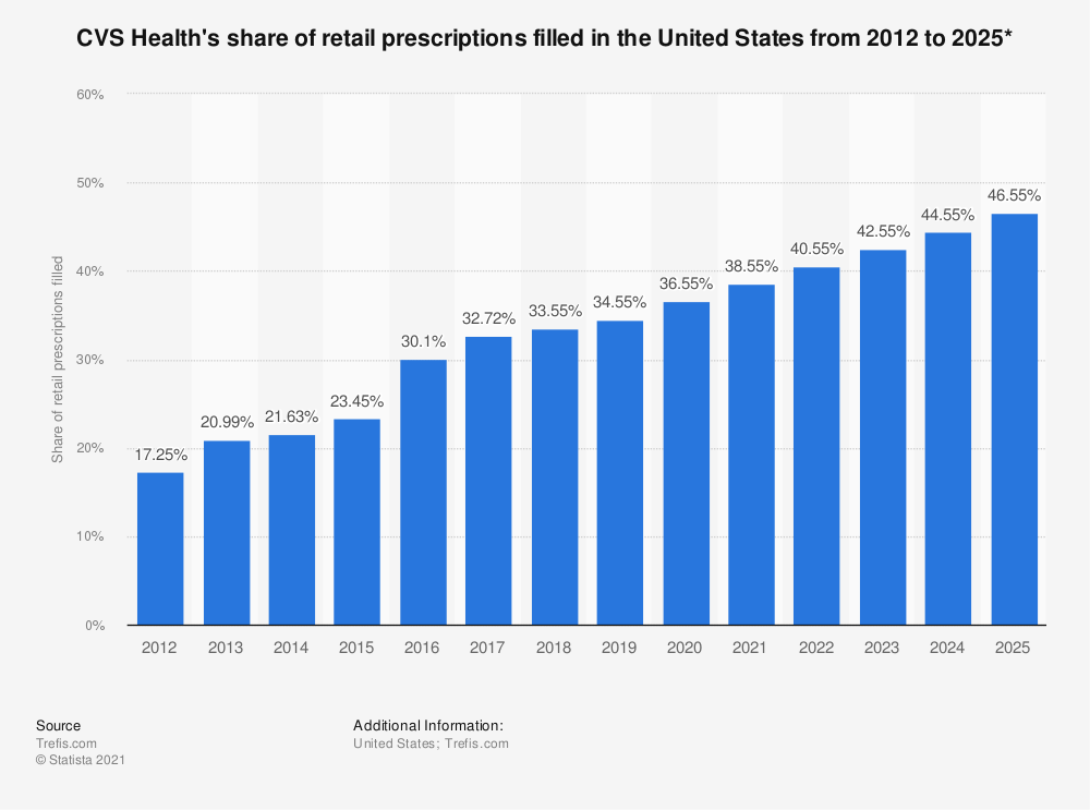 Statistic: CVS Caremark's share of retail prescriptions filled in the United States from 2013 to 2021*  | Statista