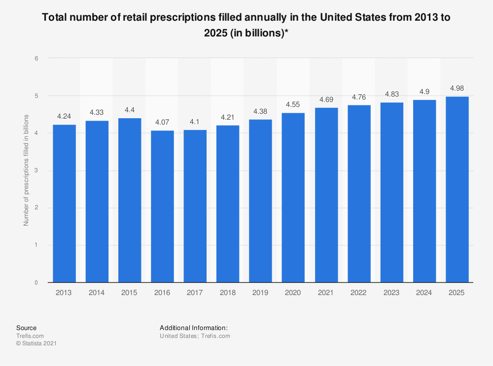 Statistic: Total number of retail prescriptions filled annually in the United States from 2013 to 2021 (in billions)*   | Statista