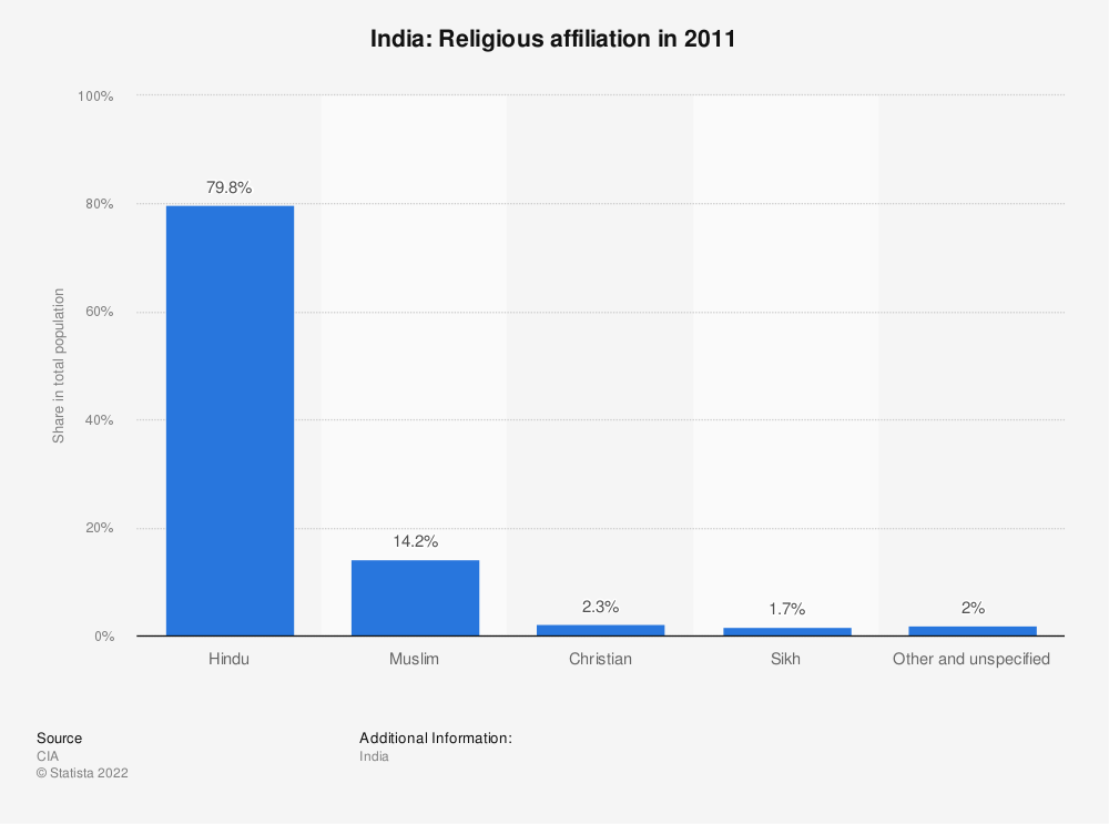 India Religious Affiliation In 2011 Statistic