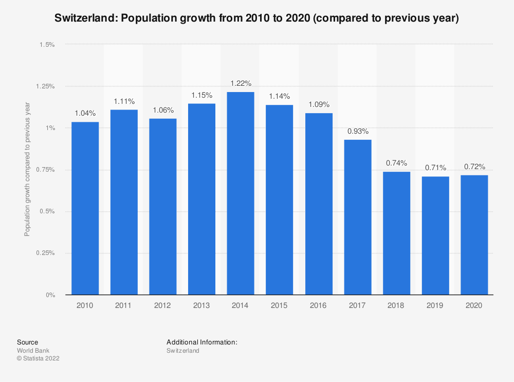 Statistic: Switzerland: Population growth from 2007 to 2017 (compared to previous year) | Statista