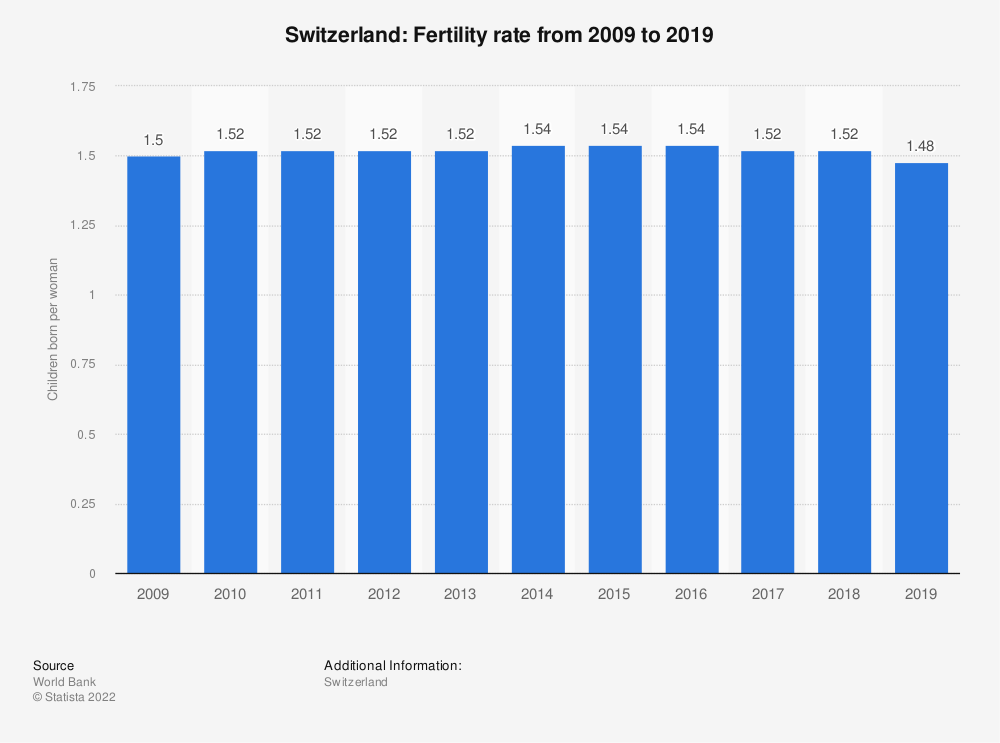 Statistic: Switzerland: Fertility rate from 2007 to 2017 | Statista