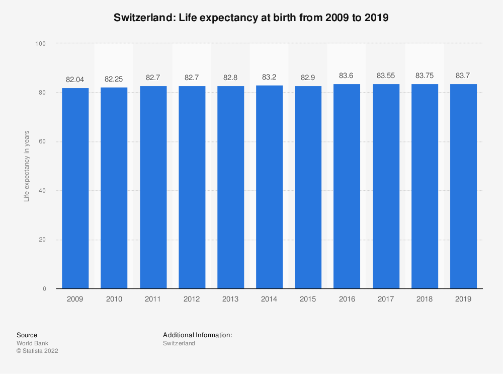 Statistic: Switzerland: Life expectancy at birth from 2006 to 2016 | Statista