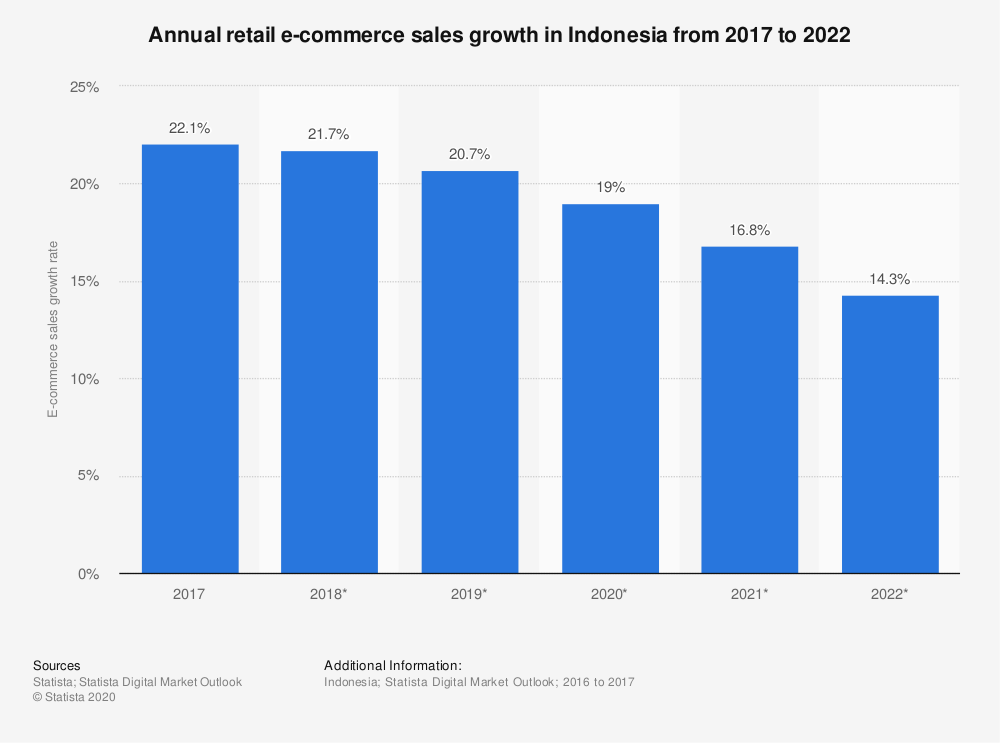Statistic: Annual retail e-commerce sales growth in Indonesia from 2017 to 2022 | Statista