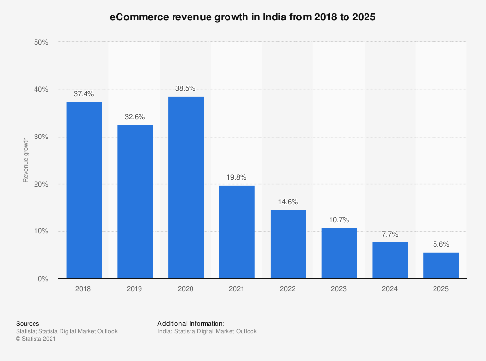 Statistic: Annual retail e-commerce sales growth in India from 2017 to 2022 | Statista