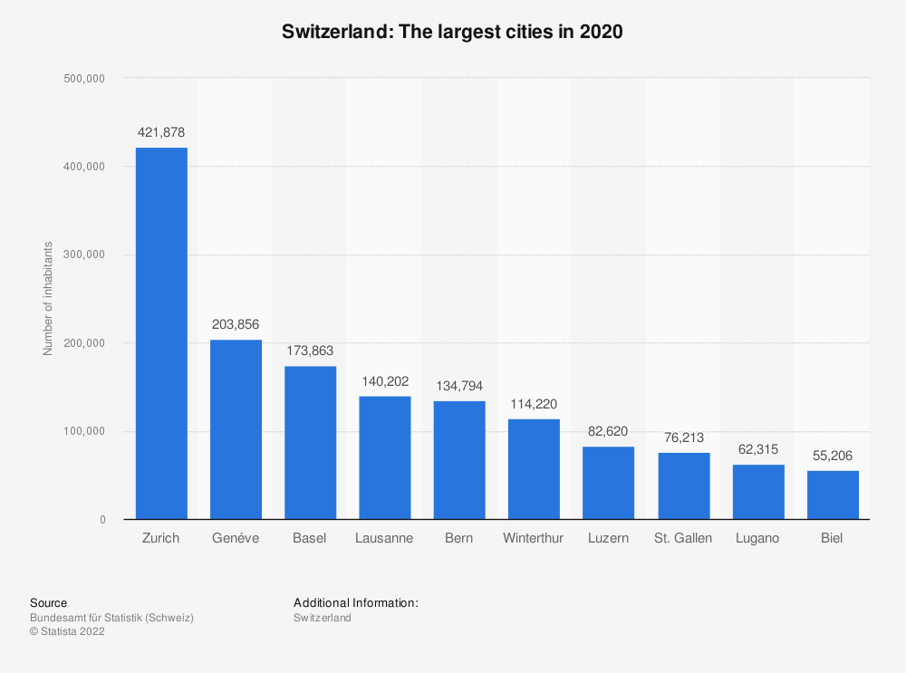 Statistic: Switzerland: The largest cities in 2015 | Statista