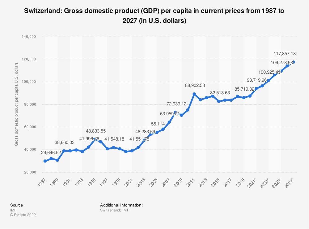 Statistic: Switzerland: Gross domestic product (GDP) per capita in current prices from 2014 to 2024 (in U.S. dollars) | Statista