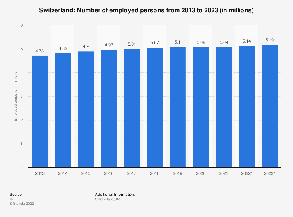Statistic: Switzerland: Number of employed persons from 2011 to 2021 (in millions) | Statista