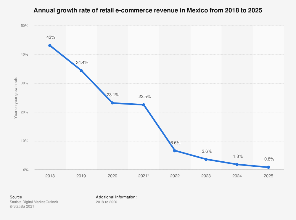 Statistic: Annual retail e-commerce sales growth in Mexico from 2018 to 2023 | Statista