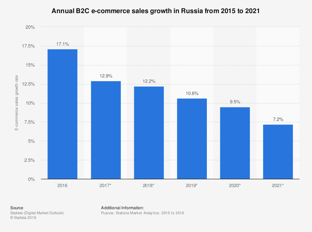 Statistic: Annual B2C e-commerce sales growth in Russia from 2015 to 2021 | Statista