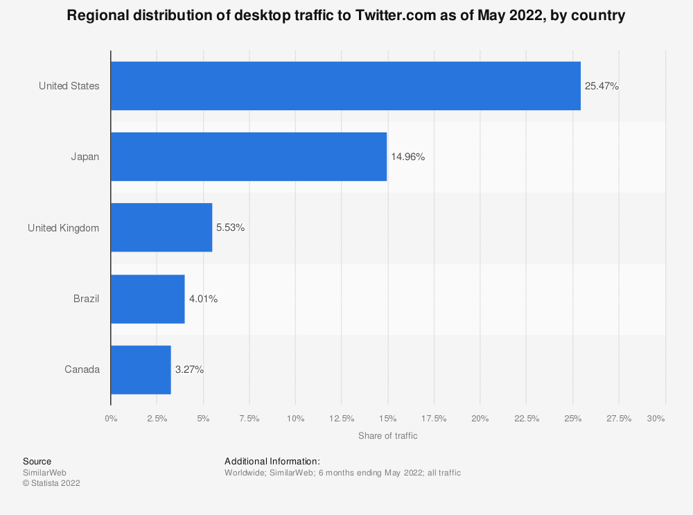 Statistic: Leading countries ranked by share of Twitter users as of July 2018   Statista