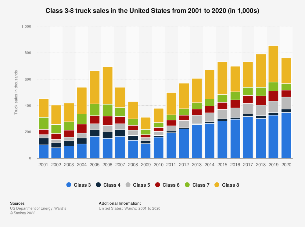 Statistic: Class 3-8 truck sales in the United States from 2001 to 2018 (in 1,000s) | Statista