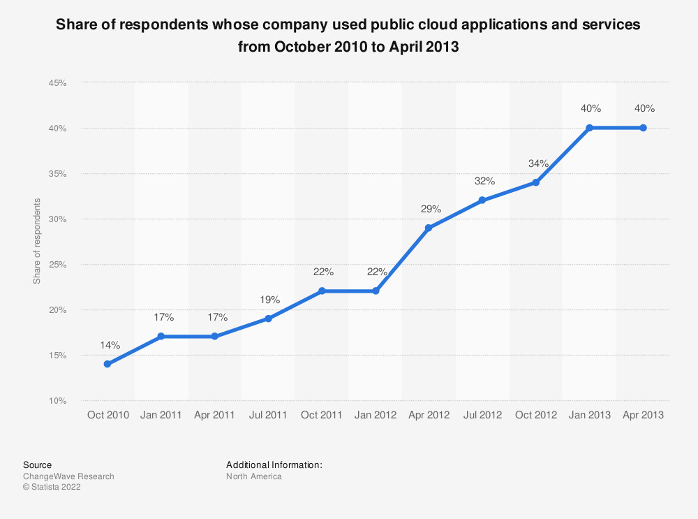 Statistic: Share of respondents whose company used public cloud applications and services from October 2010 to April 2013 | Statista