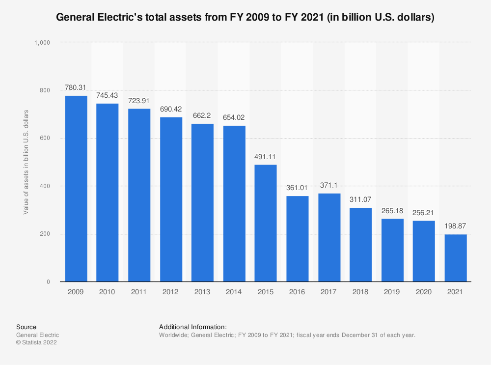 Statistic: General Electric's total assets from FY 2008 to FY 2017 (in billion U.S. dollars) | Statista