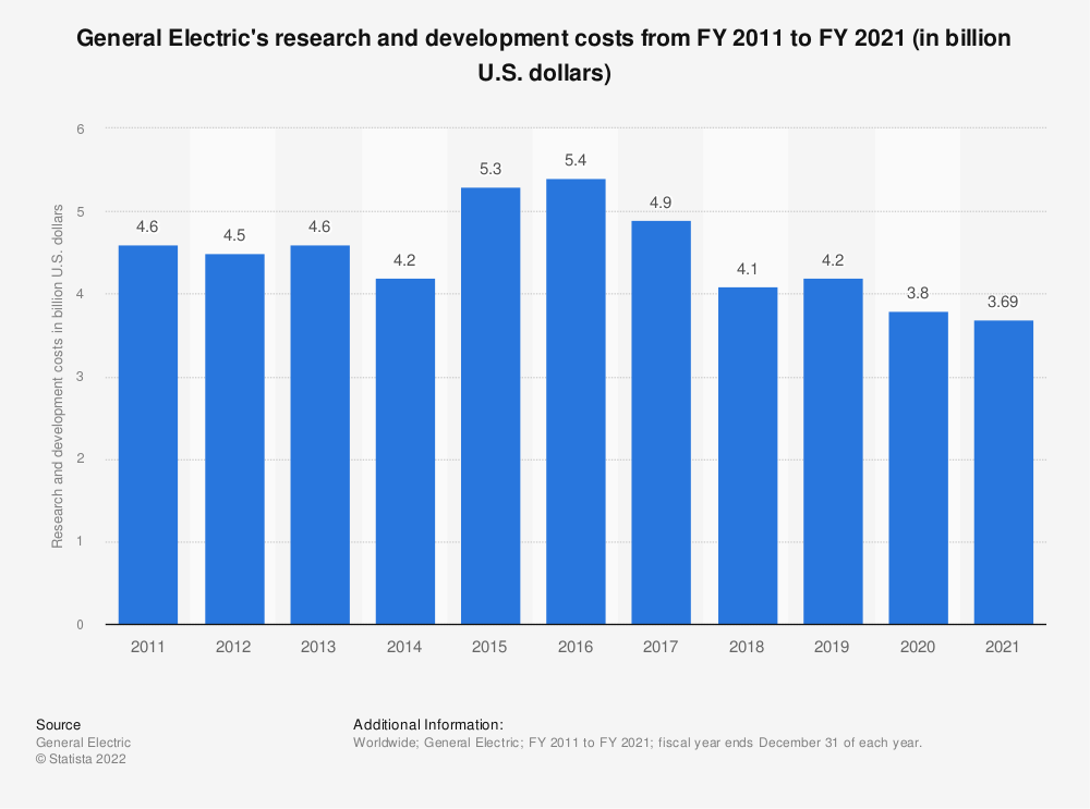 Statistic: General Electric's research and development costs from FY 2011 to FY 2019 (in billion U.S. dollars) | Statista
