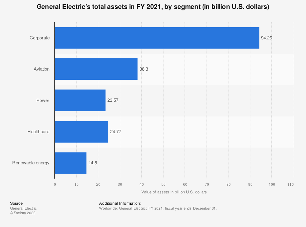 Statistic: General Electric's total assets in FY 2018, by segment (in billion U.S. dollars) | Statista