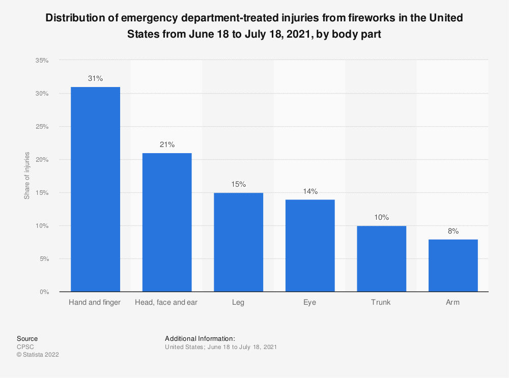 Statistic: United States: distribution share of body parts most often injured by fireworks in 2019 | Statista