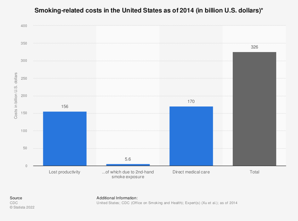 Statistic: Smoking-related costs in the United States as of 2014 (in billion U.S. dollars)* | Statista