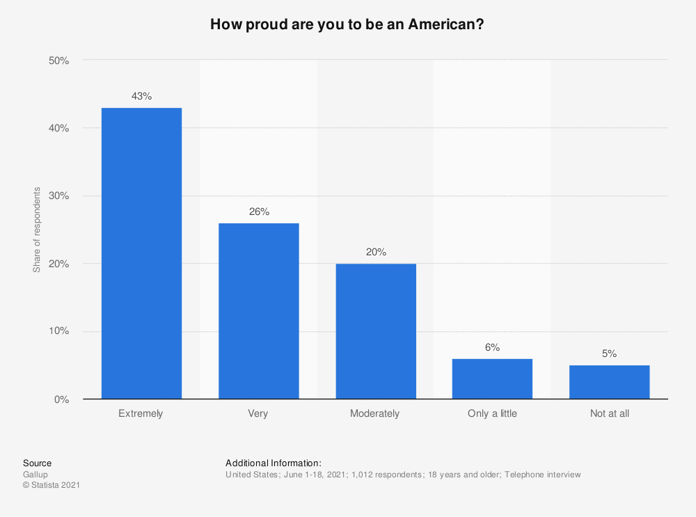 Statistic: How proud are you to be an American? | Statista