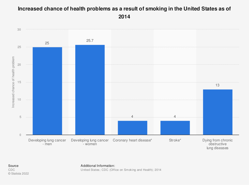 Statistic: Increased chance of health problems as a result of smoking in the United States as of 2014 | Statista