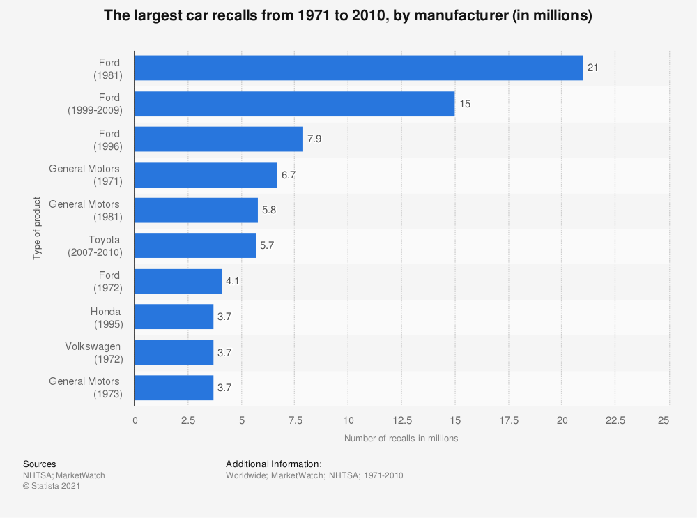 Statistic: The largest car recalls from 1971 to 2010, by manufacturer (in millions) | Statista