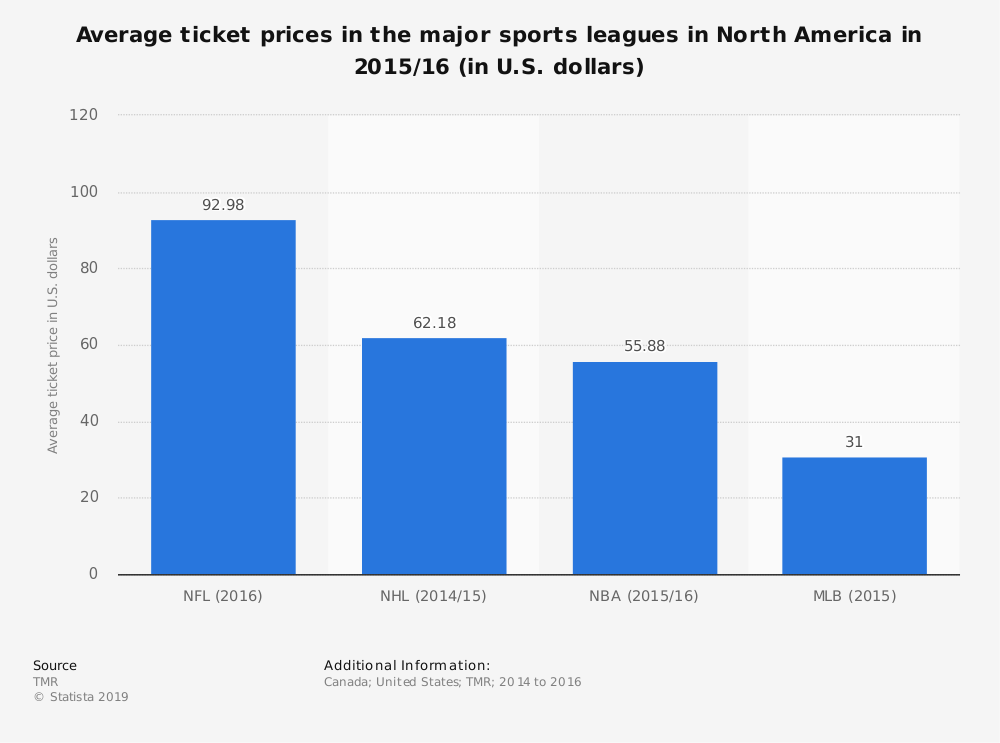 Statistic: Average ticket prices in the major sports leagues in North America in 2015/16 (in U.S. dollars) | Statista