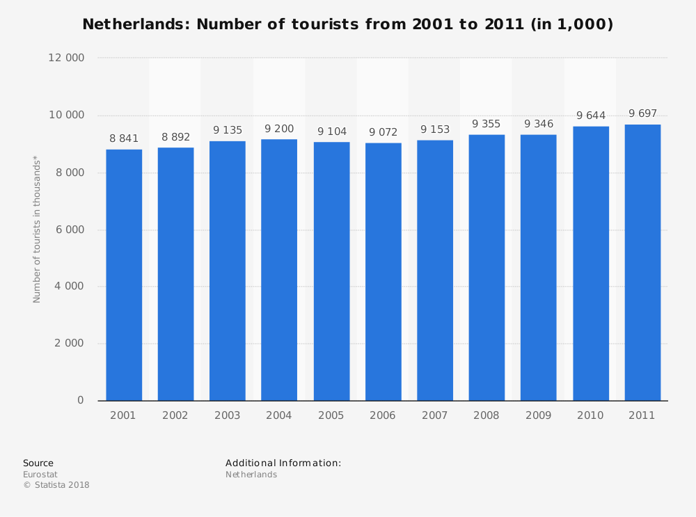 Statistic: Netherlands: Number of tourists from 2001 to 2011 (in 1,000) | Statista