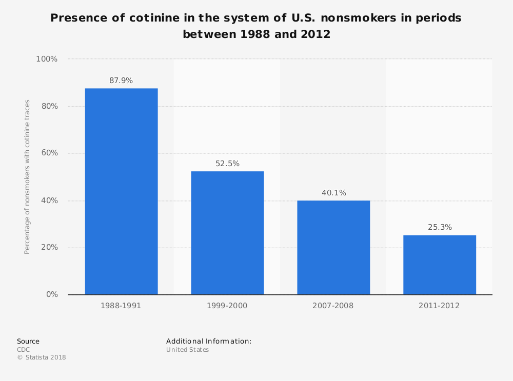 Statistic: Presence of cotinine in the system of U.S. nonsmokers in periods between 1988 and 2012 | Statista