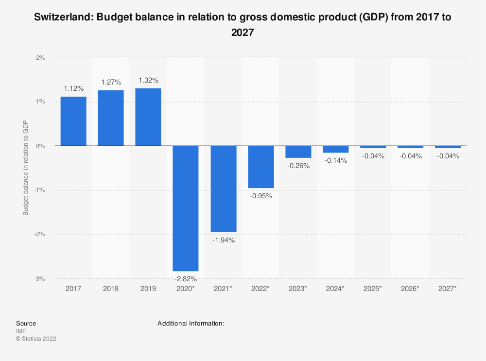 Statistic: Switzerland: Budget balance in relation to gross domestic product (GDP) from 2012 to 2022 | Statista