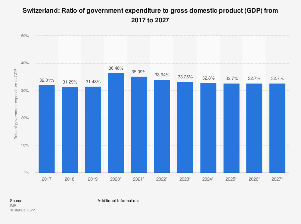 Statistic: Switzerland: Ratio of government expenditure to gross domestic product (GDP) from 2015 to 2025 | Statista