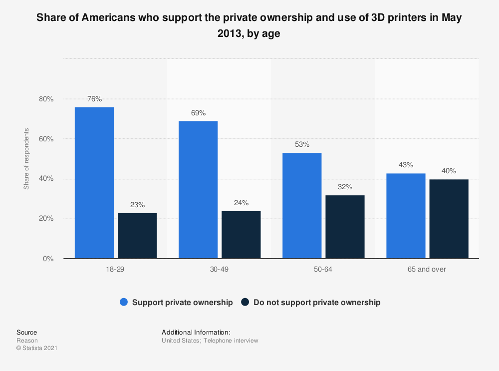 Statistic: Share of Americans who support the private ownership and use of 3D printers in May 2013, by age | Statista