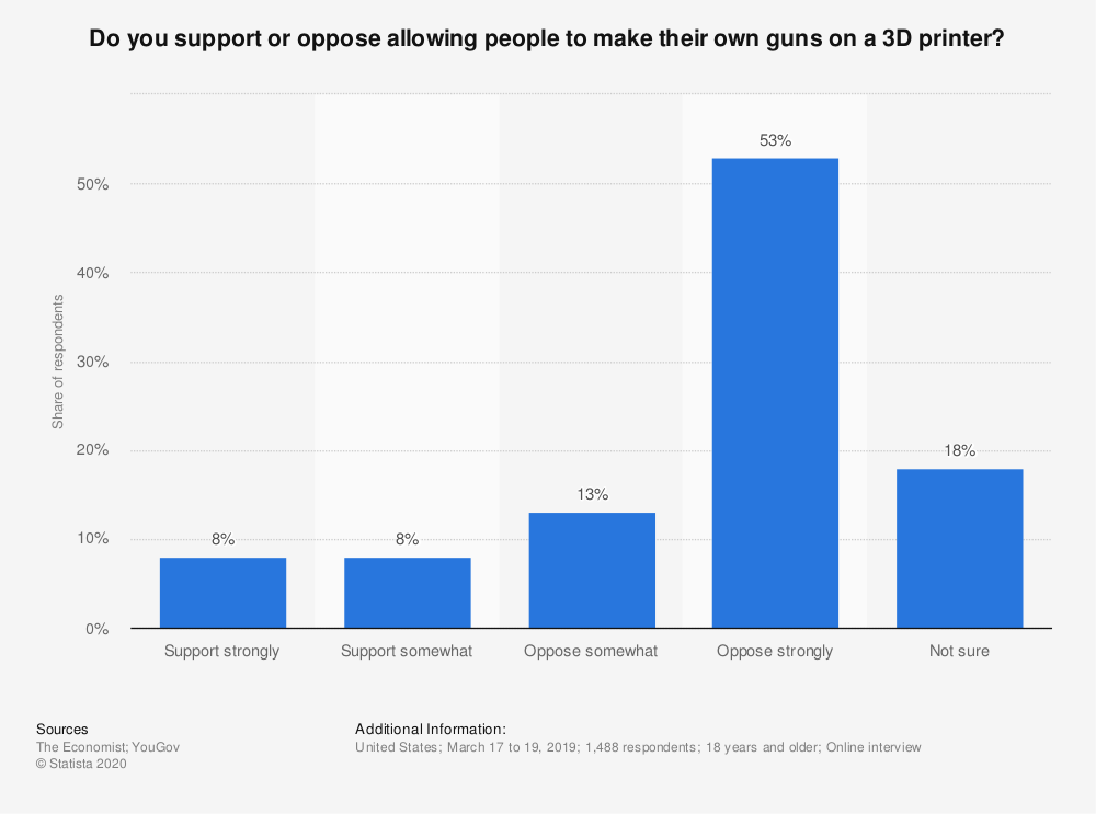 Statistic: Do you support or oppose allowing people to make their own guns on a 3D printer? | Statista